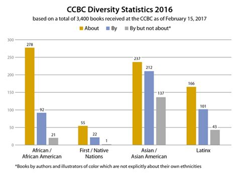 beyond demographics the about diversity books the ccbc s diversity statistics a conversation with