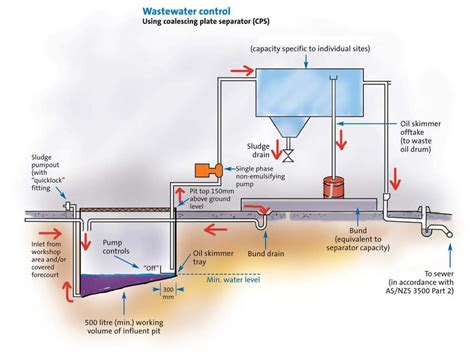 drainage diagram sydney water plumbing a washing machine drain diagrams when the