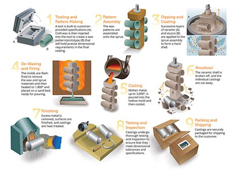 pattern making in foundry pdf pennsylvania precision cast parts investment casting process