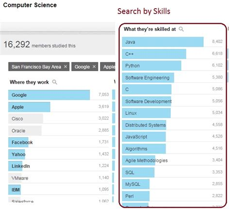 skill search on linkedin you may not heard of