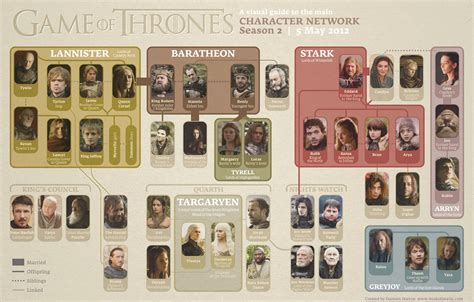 printable family tree for game of thrones search results for family tree for kids calendar 2015