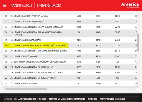 Mejores Mba Mexico 2017 by Umsnh Entre Las Mejores Universidades Ranking Am 233 Rica