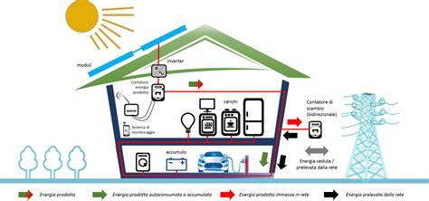 si conto di sistema la guida completa al fotovoltaico domestico non fa