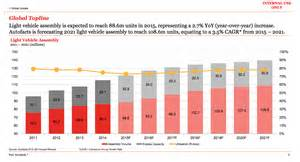 Electric Car Sales Worldwide 2015 Why Cars Are Apple S Next Big Market Recode