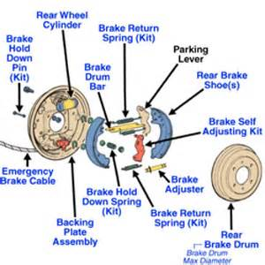 Service Electric Brake System Drum Brake System Auto Service Centerville