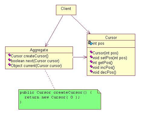 visitor pattern iterator bem 230 rk at cursor en ikke har noget behov for at kende