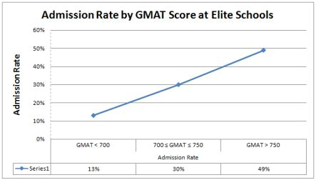 Nyu Mba Gmat Score by Impact Of Gmat Score On Admission Chances At Top Business