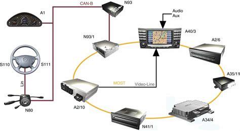 gateway b2 class audio comand ngt2 бортжурнал mercedes benz e class 2 7 cdi 2003 года на drive2