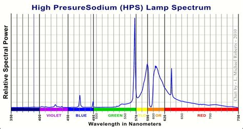 Sodium Vapour L Wavelength by Backyard Astronomy