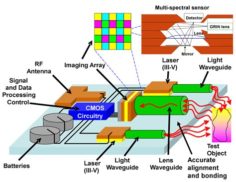 photonic integrated circuit hybrid hybrid silicon photonic integrated circuit technology 28 images photonic integrated circuit