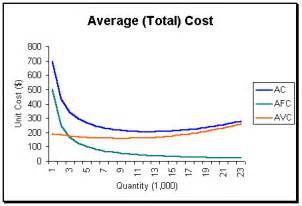 What Is The Average Price Of A Microeconomics Production Costs