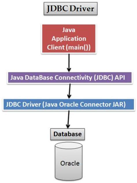 tutorial java oracle jdbc jdbc oracle connection tutorial 187 the open tutorials