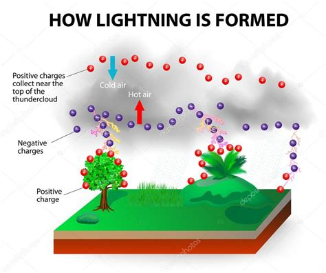 how is how lightning is formed stock vector 169 edesignua 40297911