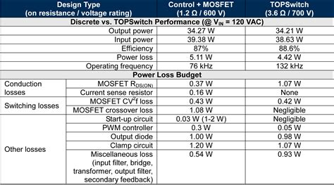 inductor power losses estimate inductor losses easily in power supply designs 28 images selection power loss