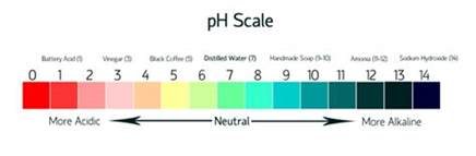 ph color scale troubleshooting lye heavy soap soap