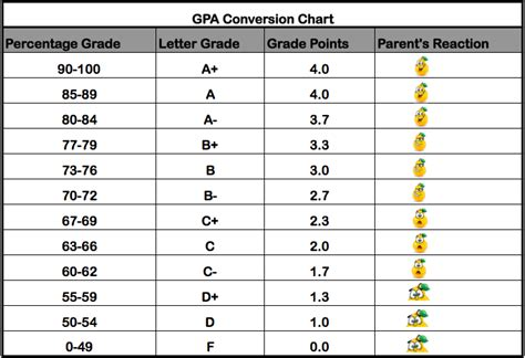 College Letter Grade Percent 8 Best Images Of High School Grade Average Chart Gpa Scale Conversion Chart High School Gpa