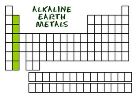 Alkaline Earth Metals On Periodic Table by Chem Grp2 Revision As Level