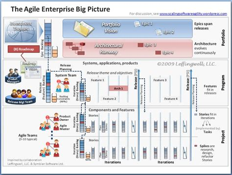 mobile big data a roadmap from models to technologies lecture notes on data engineering and communications technologies books enterprise agility the big picture 8 the roadmap