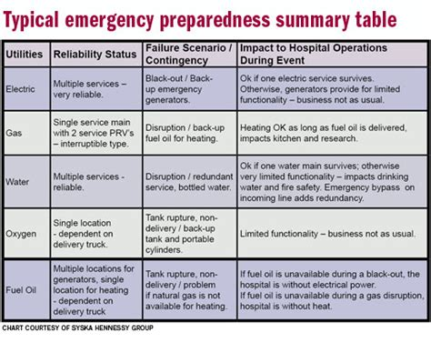 hospital plan template hospital emergency preparedness plan template emergency