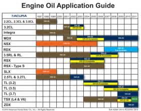 engine re mendation chart engine free engine image
