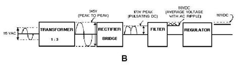 power supply unit block diagram figure 4 1b block diagram of a basic power supply