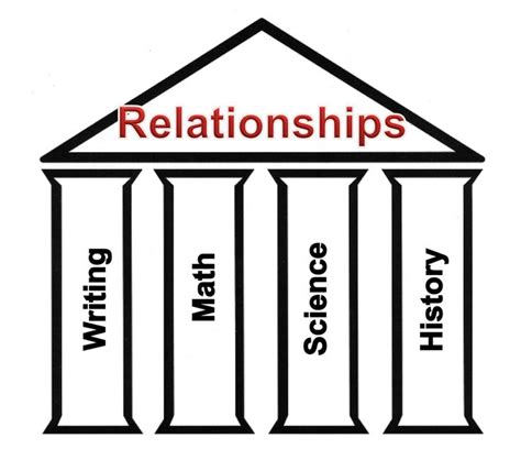 universal themes gifted education the big idea with the universal concept of relationships