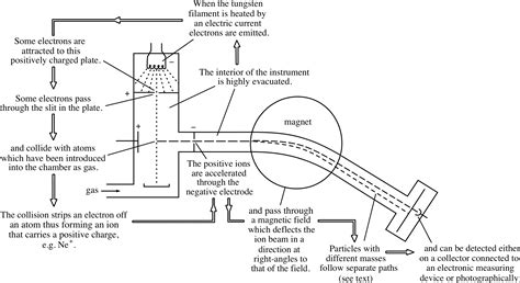 schematic diagram of a mass spectrometer pplato flap phys 8 1 introducing atoms