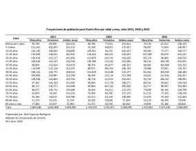 tablas contributivas 2015 puerto rico proyecciones de poblaci 243 n por edad y sexo para puerto rico