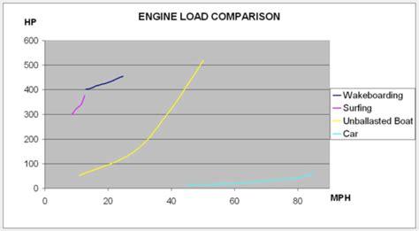 wakeboard boat comparison chart indmar dealer support