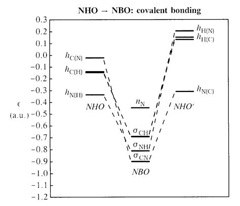 energy pattern of n2 ion mo energy diagram repair wiring scheme
