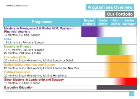 Lbs Executive Mba Dubai by αmbaゼミ Business School Lbs 10 30