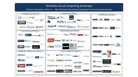 Landscape Design Software Cloud Cloud Computing Vendor Landscape
