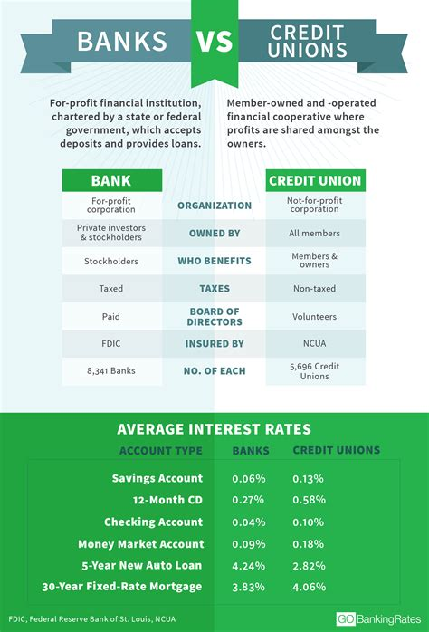 bank or credit union what s the difference between banks and credit unions
