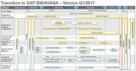bw it help desk transition to sap bw 4hana road map updated sap blogs