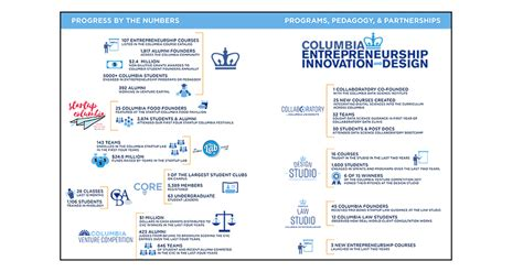 Columbia Entrepreneurship Mba by The Forest And The Trees Our New Annual Report