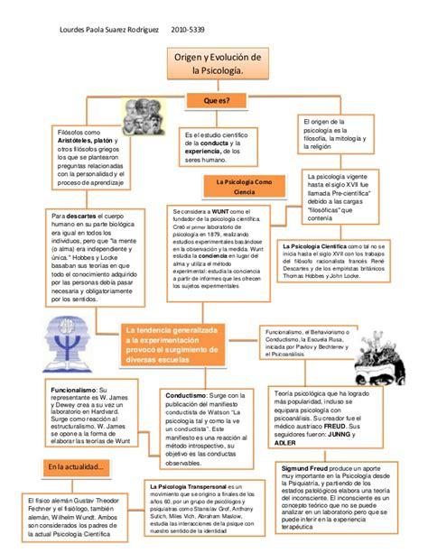 preguntas filosoficas del tiempo mapa conceptual origen y evolucion de la psicologia