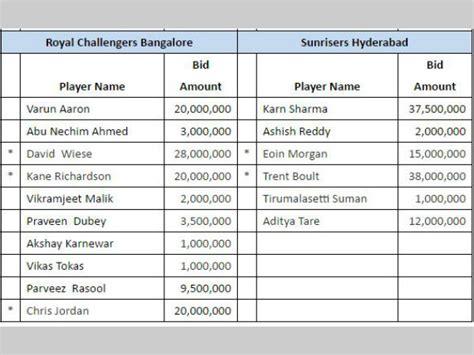 rcb all players 2017 ipl 2017 ৮ট ফ র য ঞ চ ইজ ক ক ন খ ল য ড ক ছ ড দ ল