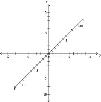 Drawing Xyz Plane by Graphing Linear Equations In Three Dimensions