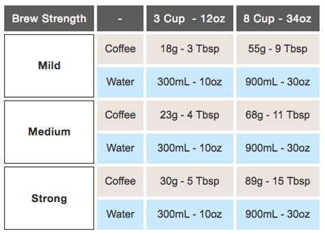 How To Use A French Press Tools Ratios And Step By Guid And Why The Chemex Kone Filter Makes