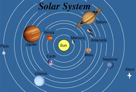 diagram of planets orbiting the sun planets orbiting the sun hd pics about space