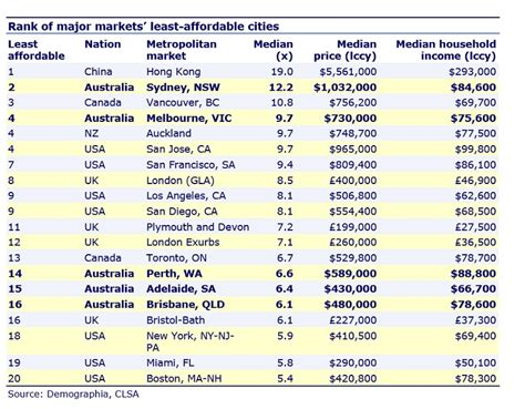 the world s most and least expensive cities plus the most australia has 5 of the world s 20 least affordable cities