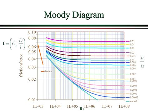 moody diagram moody diagram water choice image how to guide and refrence
