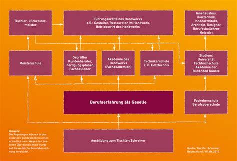 schreiner ausbildung berlin weiterbildung tischler innung berlin