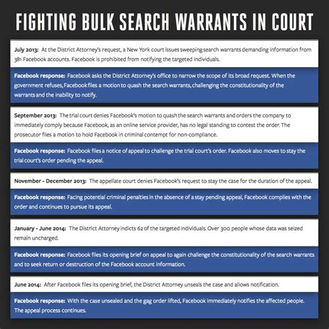 Search Warrant News Exposes Pointlessness Of Bulk Search Warrant