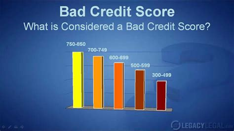 Whats The Lowest Credit Score To Buy A House What Is Considered A Bad Credit Score