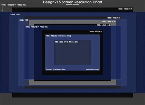 web layout resolution screen resolution and web design the full guide webydo blog
