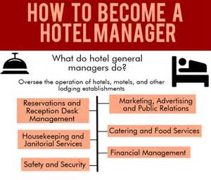 Become A Hotel Manager by Hospitality Hotel Management Articles Elearners