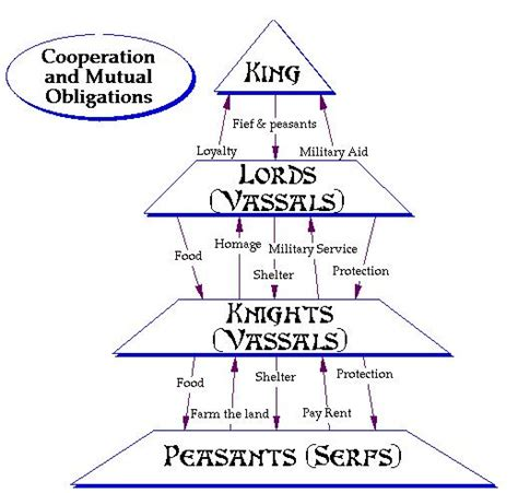feudalism diagram journalism in europe mr weiss journalism i