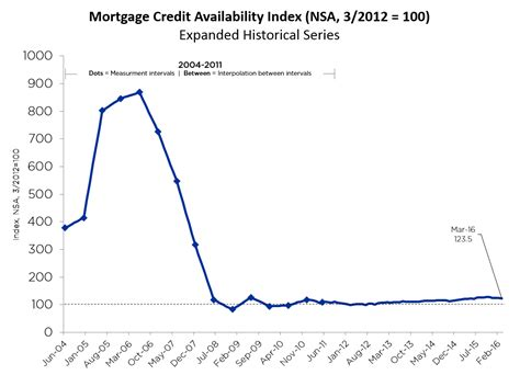 Https Www Mba Org News Research And Resources Newsroom by Mortgage Credit Availability Tightens Up Dsnews