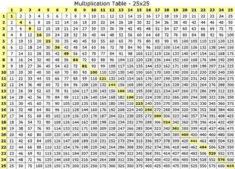 time tables 1 100 tables and comptage par intervalles on
